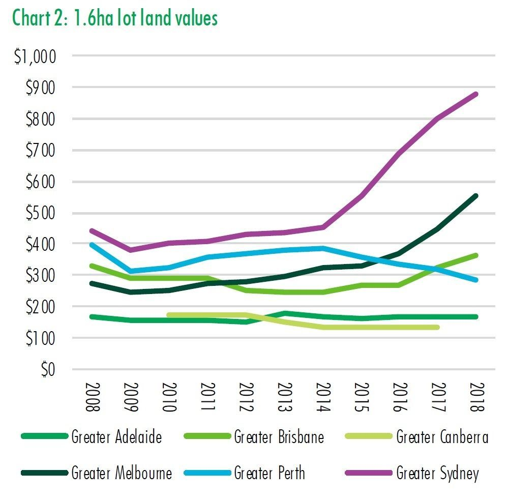 Source: CBRE Research, Q4 2018