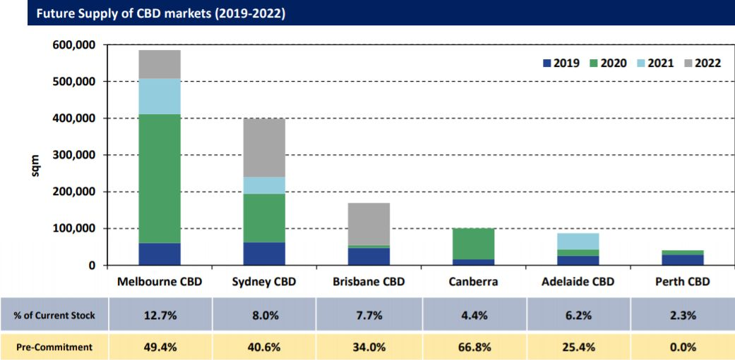 Australian office market, future supply.