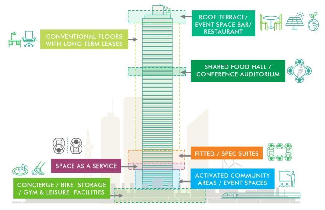 A future-proof office will offer a combination of traditional office leases, complemented by flexible spaces and turn-key solutions. These are supported by a multitude of amenities, technology-based platforms and personalised human-based services.  (Image: CBRE Research)